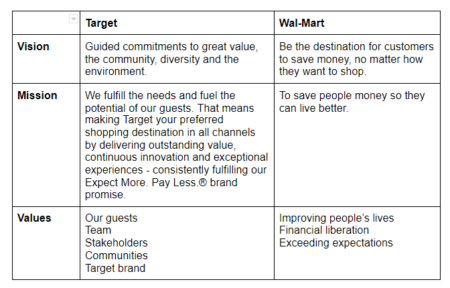 Table displaying vision mission values of Target and Walmart