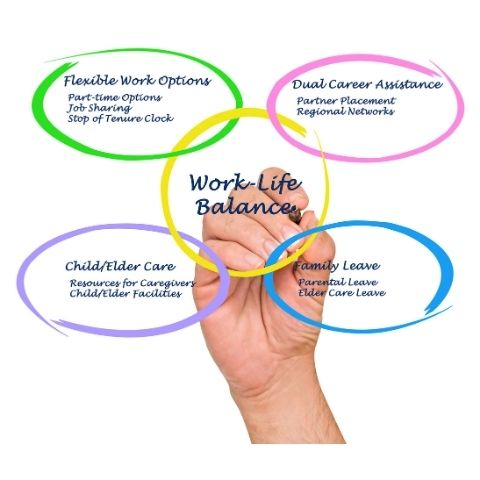 Circles with work life benefits written in each